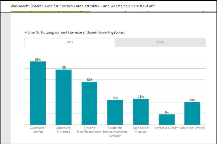 Deloitte Umfrage: Smart Homes auf dem Vormarsch