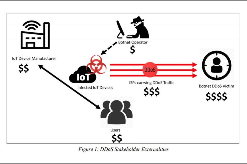 Mangelhafte IoT Sicherheit