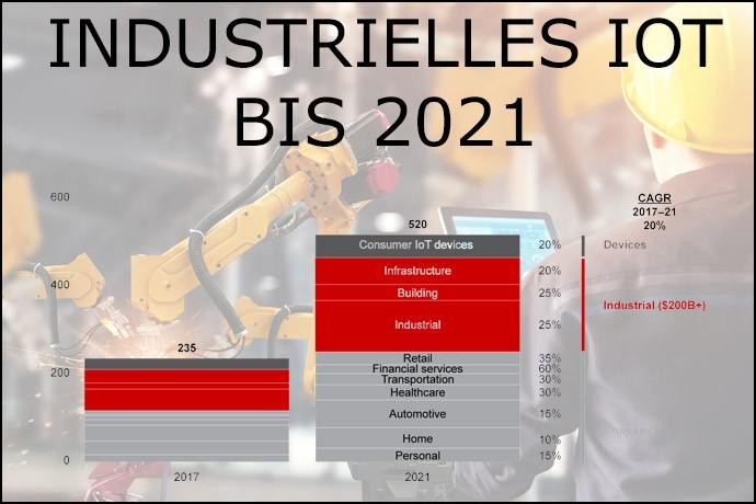 I-IoT bis 2021